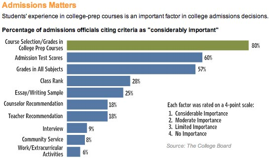 Percentage of admissions officials citing criteria as 