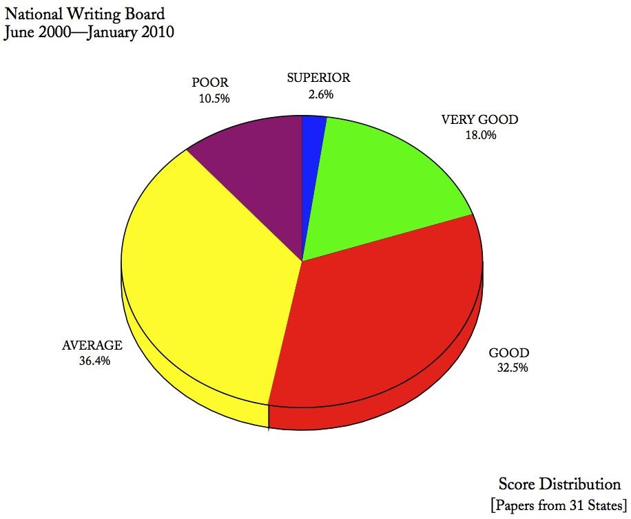 January 2010 SAT Writing Prompt!?