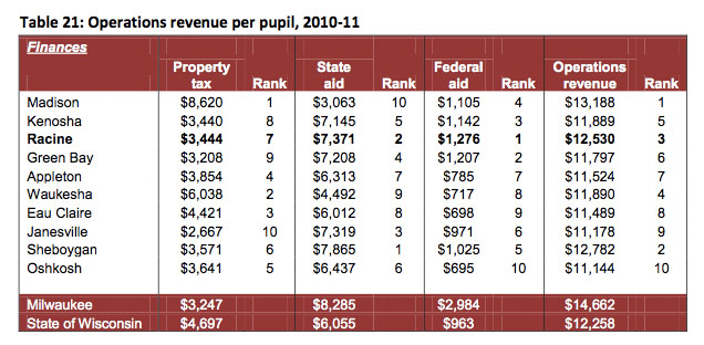 School information system october 2011 archives comparing racine to madison others racine school district holding itself accountable to goals but academic achievement still lags peer districts fandeluxe Choice Image