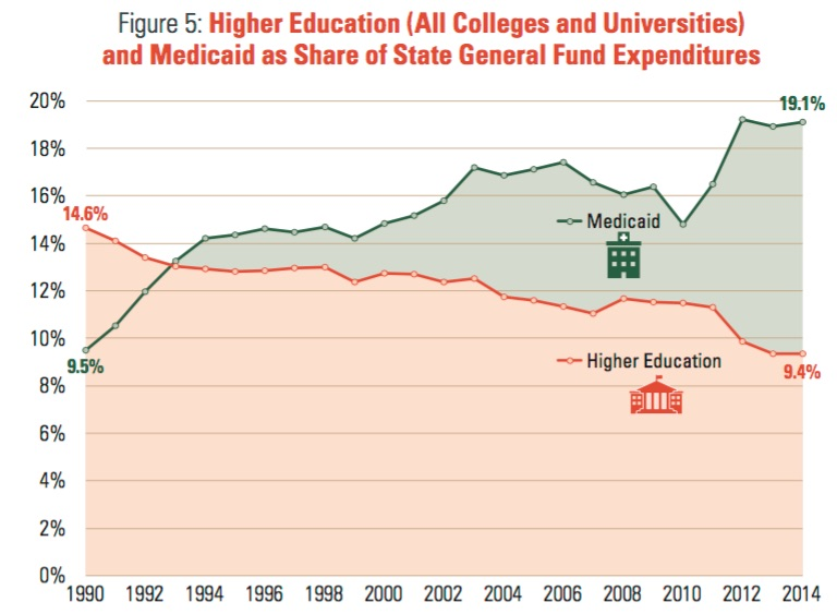 Cons of increasing government funding of public universities?